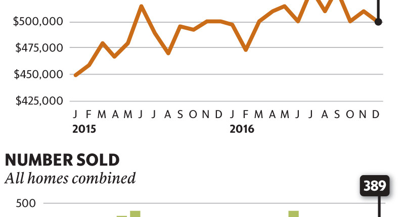 SLO County's median home price, sales hold steady for December 2016