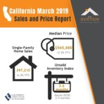 CA Price Report