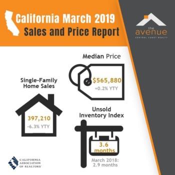 CA Price Report