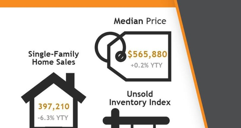 March 2019 Sales and Price Report