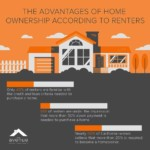The Advantages of Home Ownership According to Renters