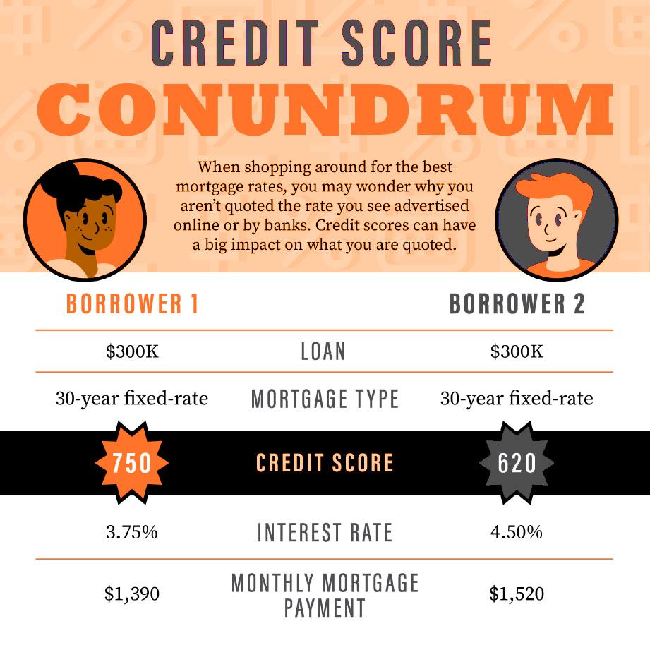 Credit Score Conundrum