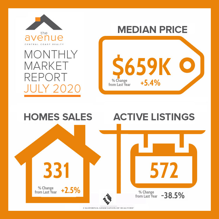 Monthly Market Report July 2020