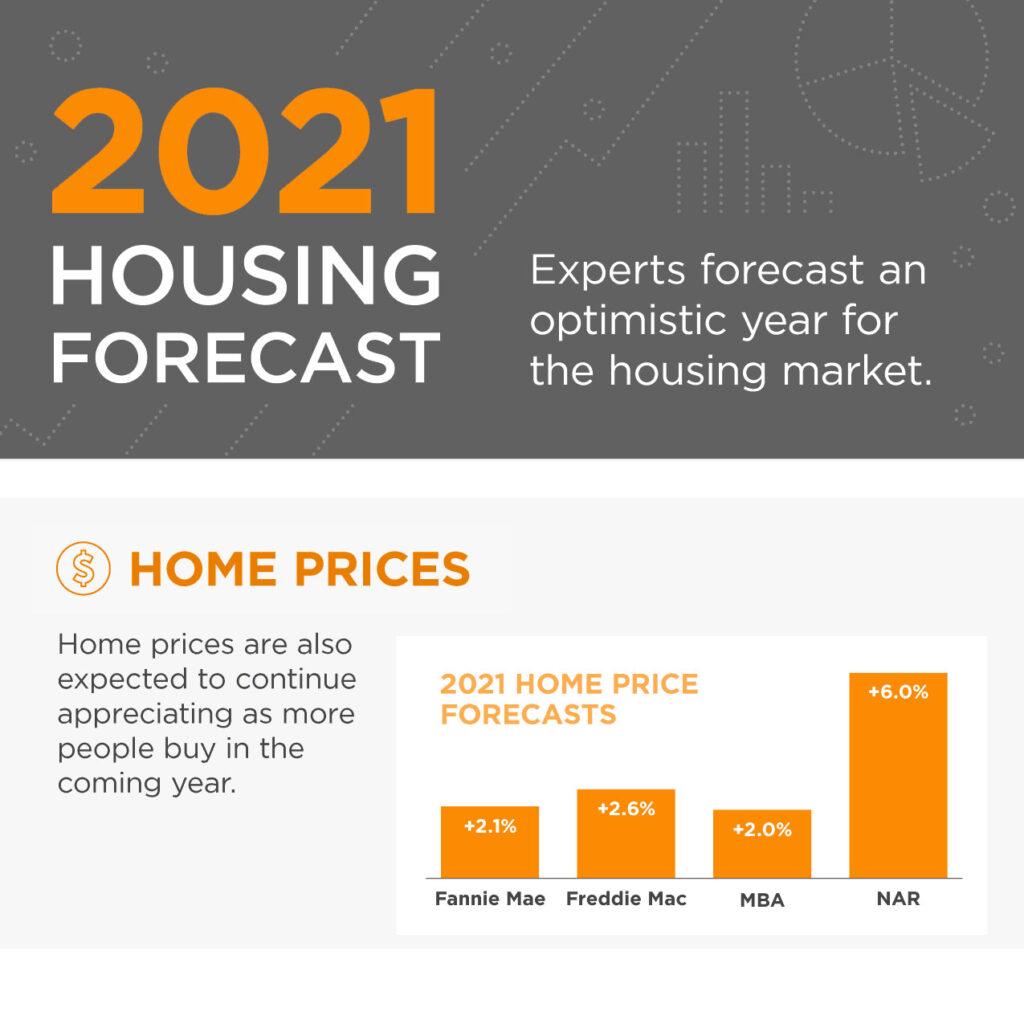 Housing Forecast 2021
